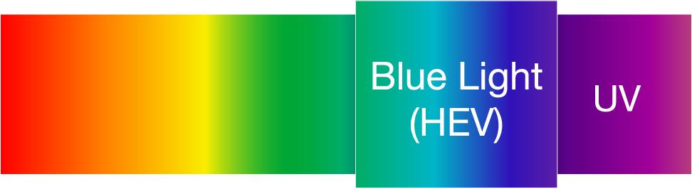 Az emberi szem által látható szín spektrum része